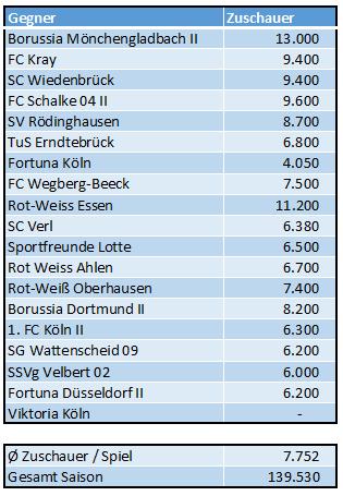 Zuschauerschnitt Alemannia Aachen 2015-2016 Regionalliga West